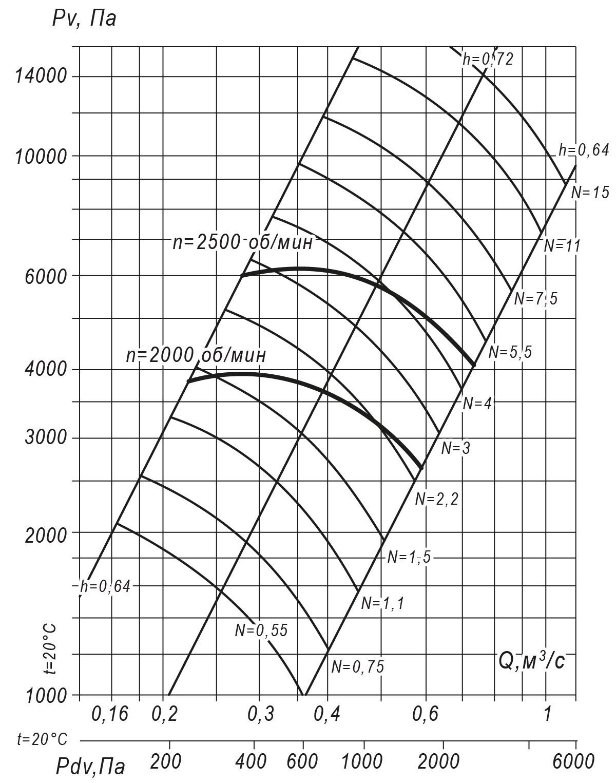 Аэродинамические характеристики радиального вентилятора ВР 132-30 №4, Исполнение 1